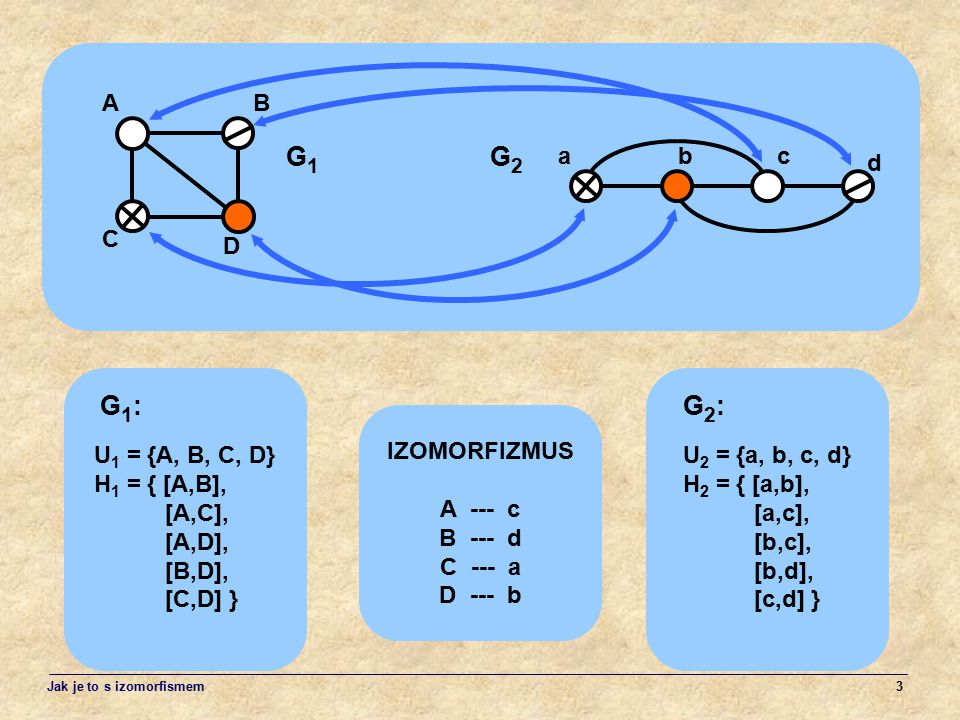 G1 G2 G1: G2: A B a b c d C D U1 = {A, B, C, D} H1 = { [A,B], [A,C],